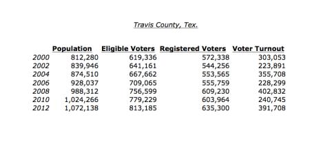 Travis County Voter Data Set, 2000 - 2012