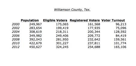 Williamson County Voter Data Set, 2000 - 2012